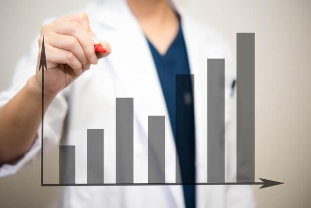 患者数が多い食中毒ランキング(2015~2019年)
